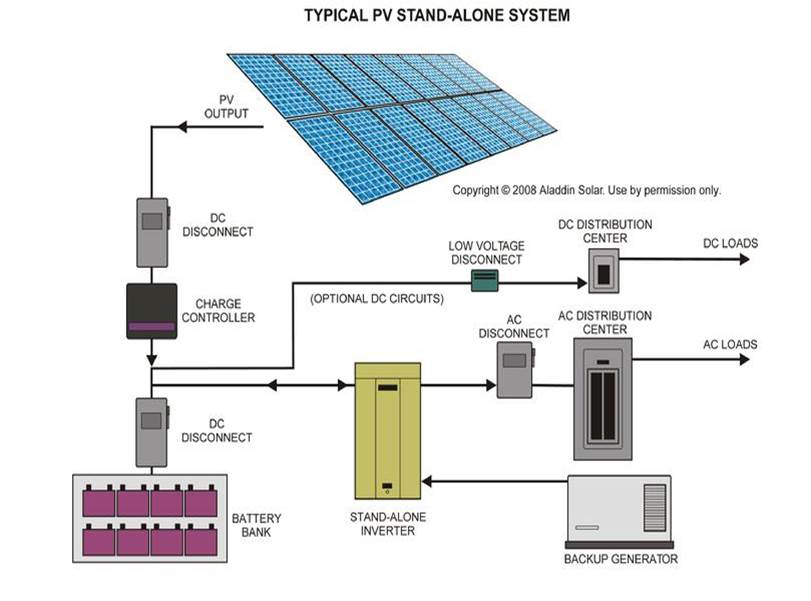 Battery System Diagram Used for Solar Classes