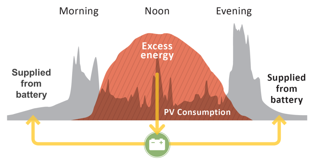 Graphis of Excess Energy to the Grid