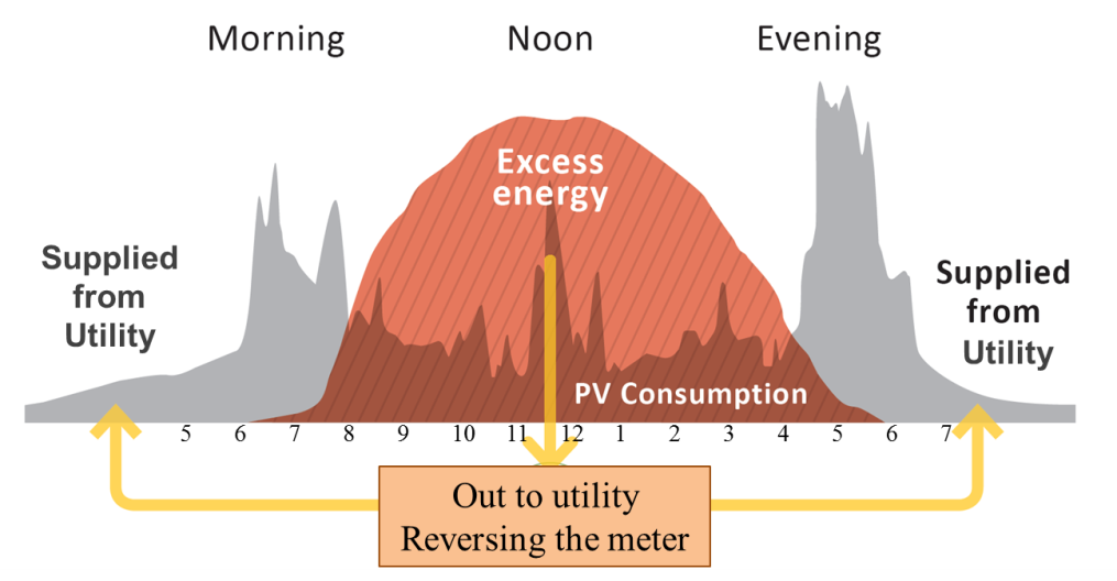 Graphic of Energy Out to Utility
